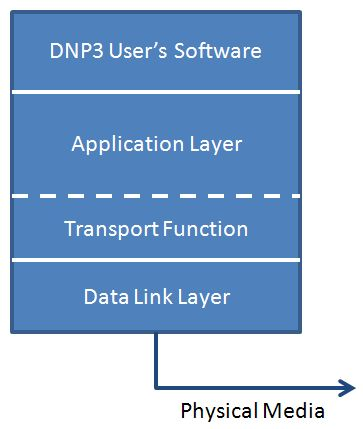 Introduction to DNP3 - National Instruments